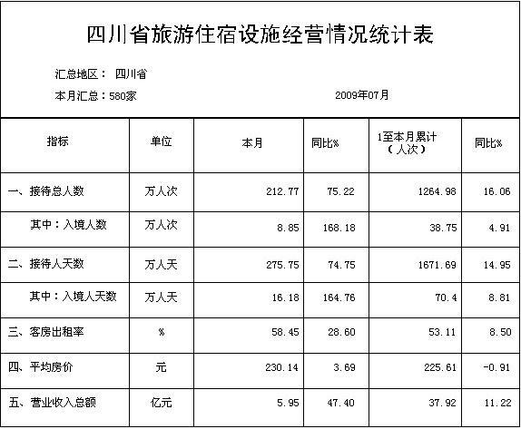 [四川]09年7月旅游住宿设施经营情况统计