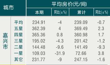 [嘉兴]09年7月旅游饭店平均房价