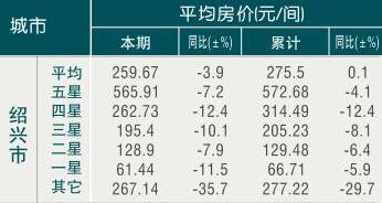 [绍兴]09年7月旅游饭店平均房价