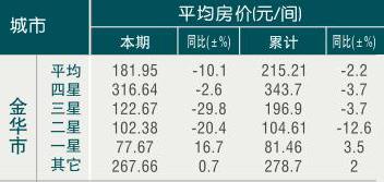 [金华]09年7月旅游饭店平均房价