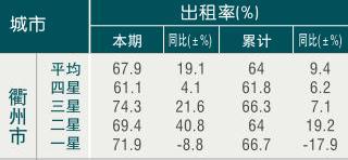 [衢州]09年7月旅游饭店出租率
