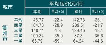 [衢州]09年7月旅游饭店平均房价
