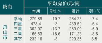 [舟山]09年7月旅游饭店平均房价