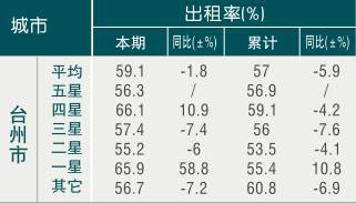 [台州]09年7月旅游饭店出租率