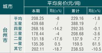 [台州]09年7月旅游饭店平均房价