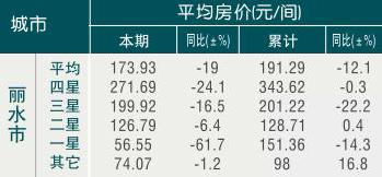[丽水]09年7月旅游饭店平均房价