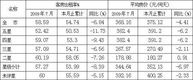 [深圳]09年7月宾馆酒店客房出租率和平均房价(按星级)