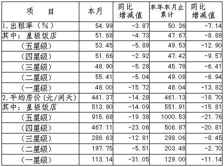 [上海]09年7月旅游饭店客房平均房价和出租率