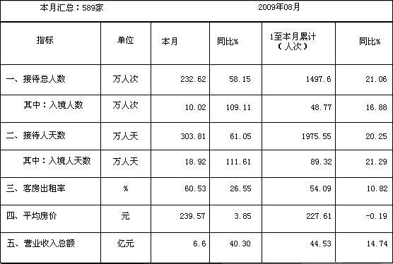 [四川]09年8月旅游住宿设施经营情况统计