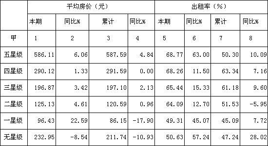 [四川]09年8月星级饭店平均房价和出租率