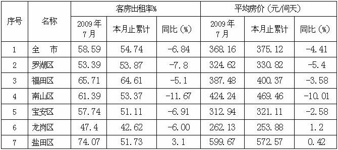[深圳]09年7月宾馆酒店客房出租率和平均房价(按地区)