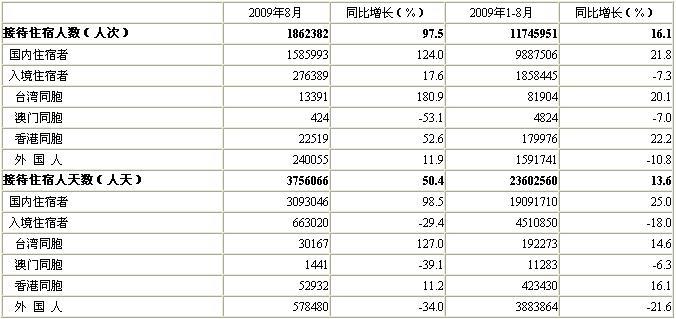 [北京]09年8月星级饭店接待住宿者情况