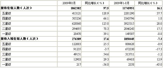 [北京]09年8月星级饭店接待住宿者情况(按星级饭店分组)