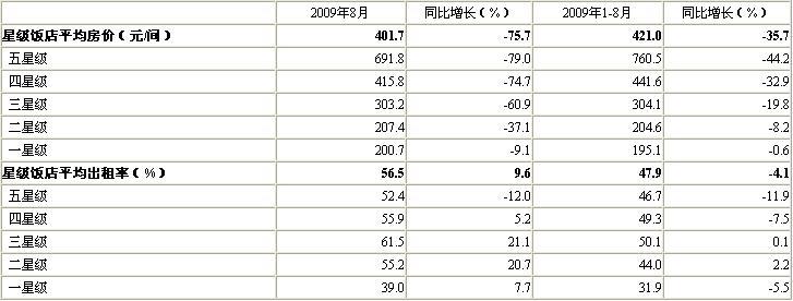 [北京]09年8月星级饭店平均房价及出租率
