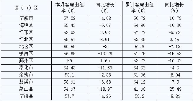 [宁波]09年8月旅游住宿设施客房平均出租率(按地区)