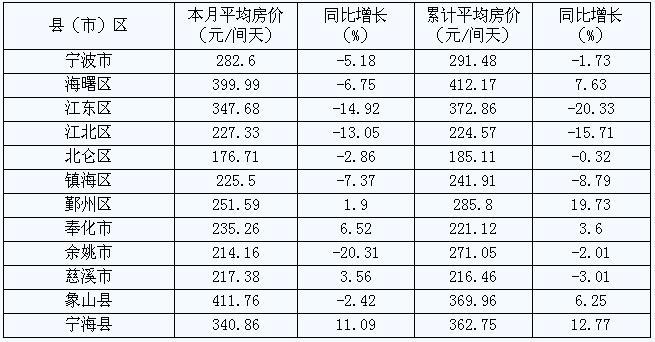 [宁波]09年8月旅游住宿设施客房平均房价(按地区)