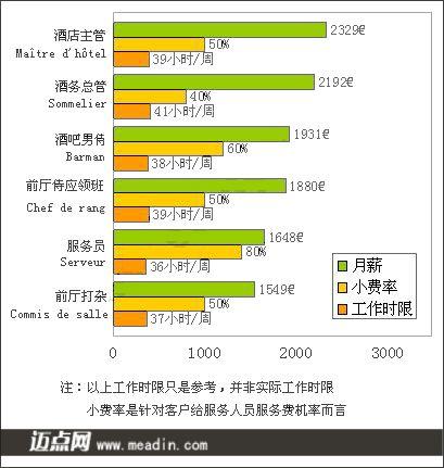 [国际视野]2008年法国酒店前厅人员薪酬统计