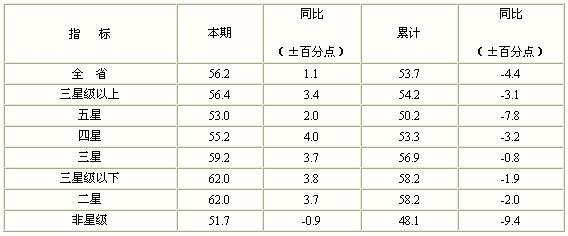 [江苏]09年8月旅游饭店出租率