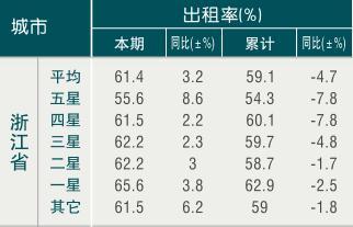 [浙江]09年8月旅游饭店出租率