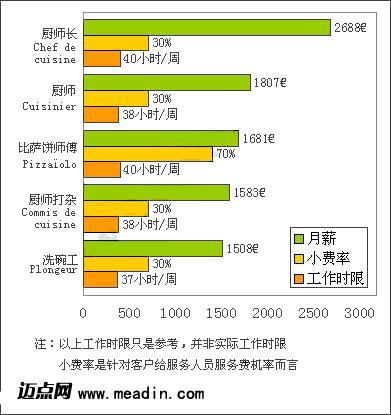 [国际视野]2008年法国酒店后厨人员薪酬统计