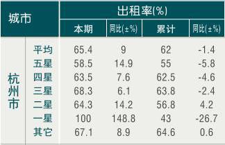 [杭州]09年8月旅游饭店出租率