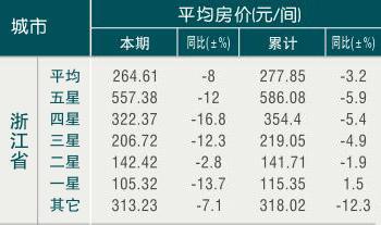 [浙江]09年8月旅游饭店平均房价