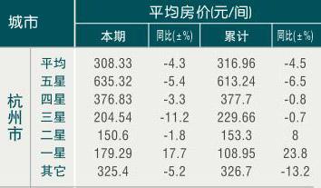 [杭州]09年8月旅游饭店平均房价