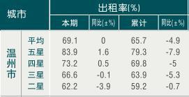 [温州]09年8月旅游饭店出租率
