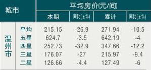 [温州]09年8月旅游饭店平均房价