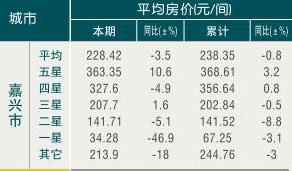 [嘉兴]09年8月旅游饭店平均房价