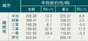 [湖州]09年8月旅游饭店平均房价