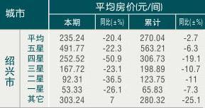 [绍兴]09年8月旅游饭店平均房价