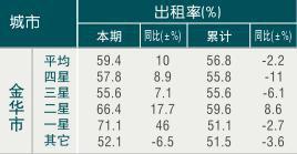 [金华]09年8月旅游饭店出租率