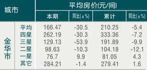 [金华]09年8月旅游饭店平均房价