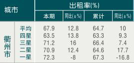 [衢州]09年8月旅游饭店出租率