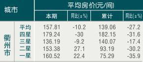 [衢州]09年8月旅游饭店平均房价