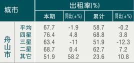 [舟山]09年8月旅游饭店出租率