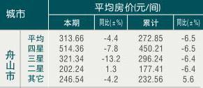 [舟山]09年8月旅游饭店平均房价