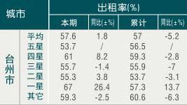 [台州]09年8月旅游饭店出租率
