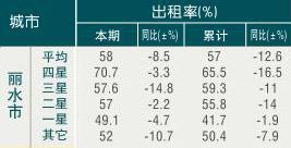 [丽水]09年8月旅游饭店出租率