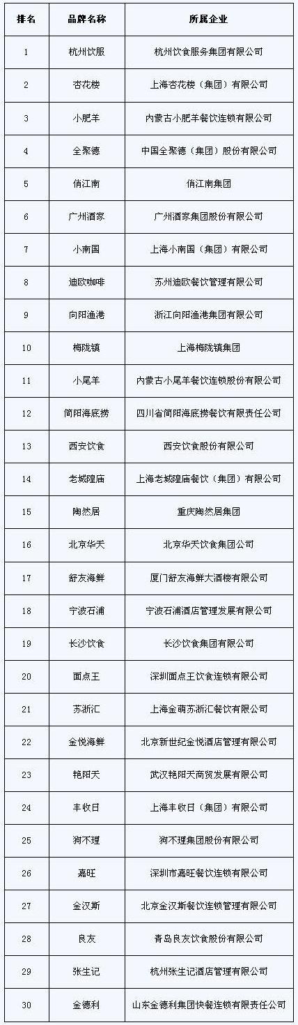 2009中国餐饮品牌前30强