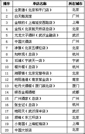 2009年中国餐饮单店前20强