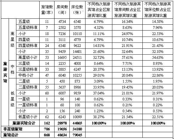 世博系列报告:浦东新区饭店业供给现状分析1