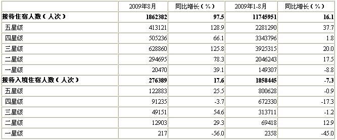 [北京]09年9月星级饭店接待住宿者情况(按星级分组)