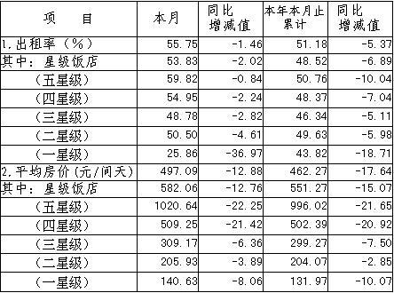 [上海]09年9月旅游饭店客房平均房价和出租率