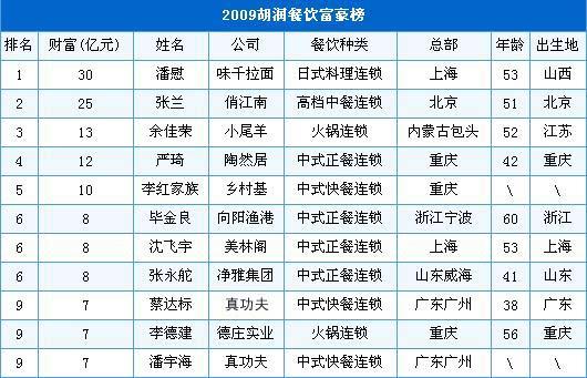 2009胡润餐饮富豪榜