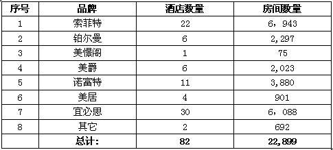 [企业情报]雅高中国酒店分布图(截至09年8月)