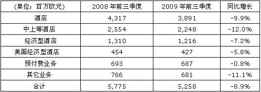 雅高集团三季度收入同比下降8.2%