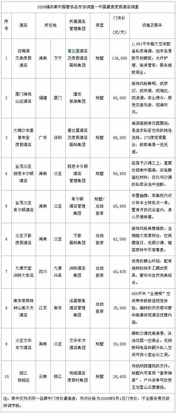 2009中国最贵十大度假酒店