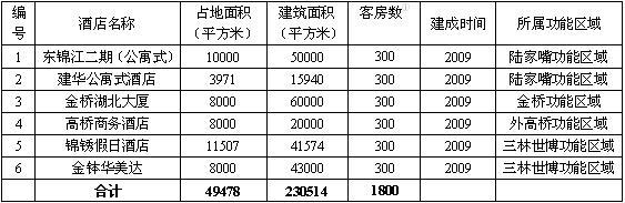 世博系列报告:浦东新区饭店业供给趋势分析